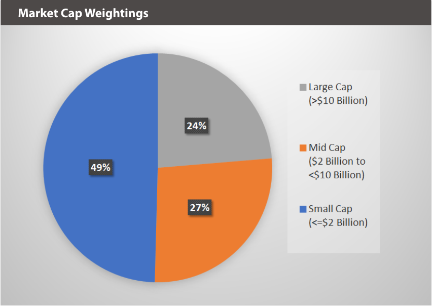 BATTDIX Market Cap Weightings