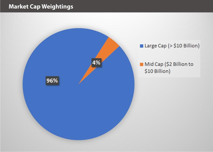 BVAL Market Weightings