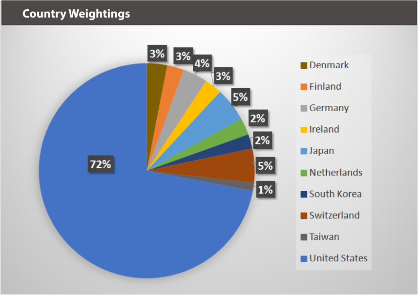 WEARXT Country Weightings