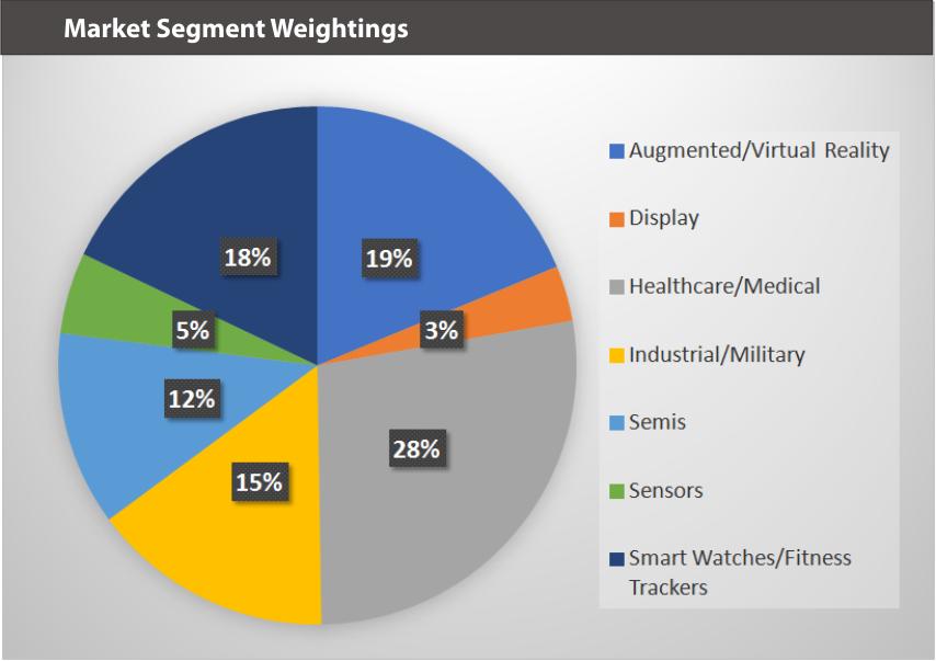 WEARXT Market Segments