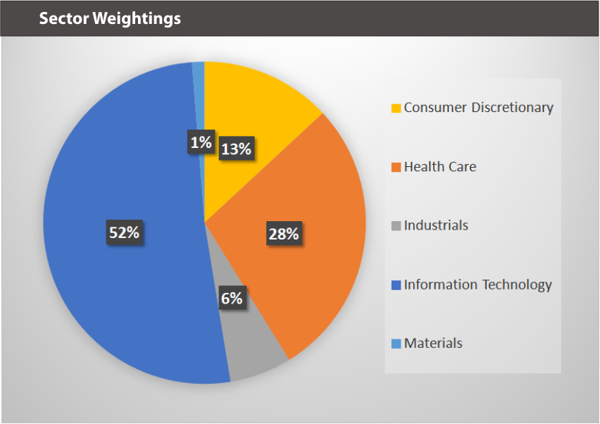 WEARXT Sector Weightings