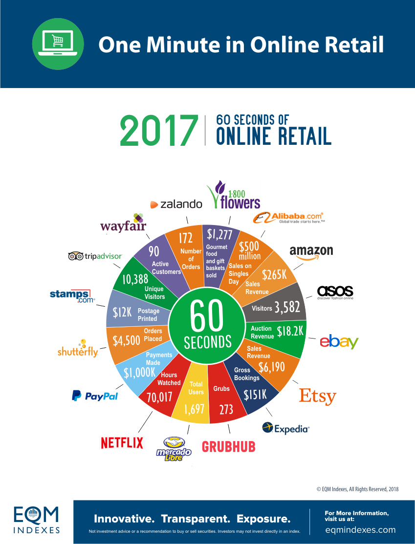 60 seconds online EQM Infographics