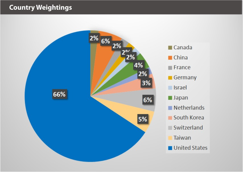 ARVR_Country Weightings