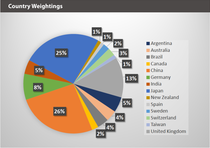 XBUYXT Country Weightings
