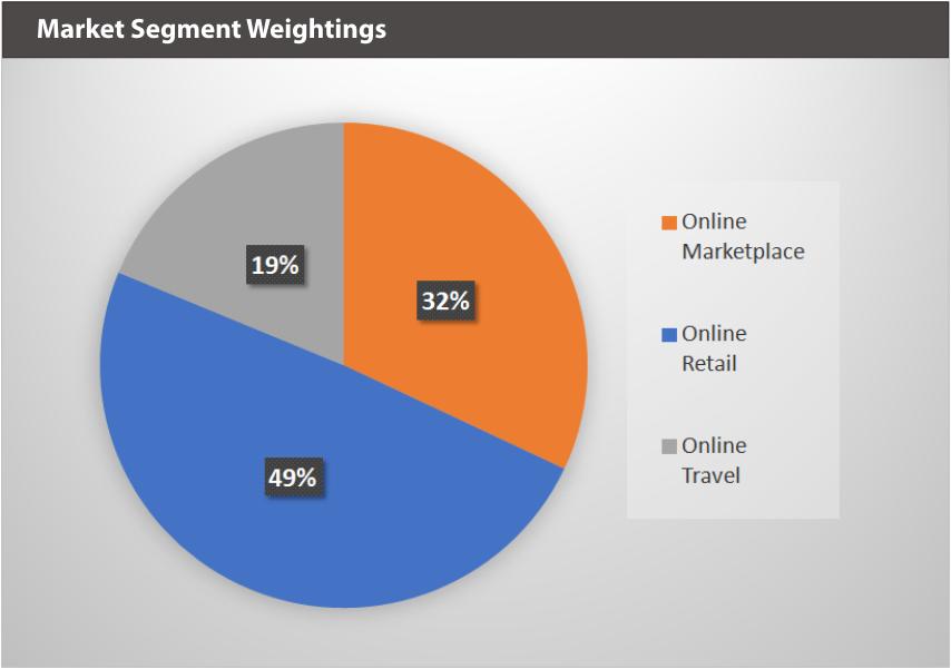 XBUYXT Market Segment Weightings