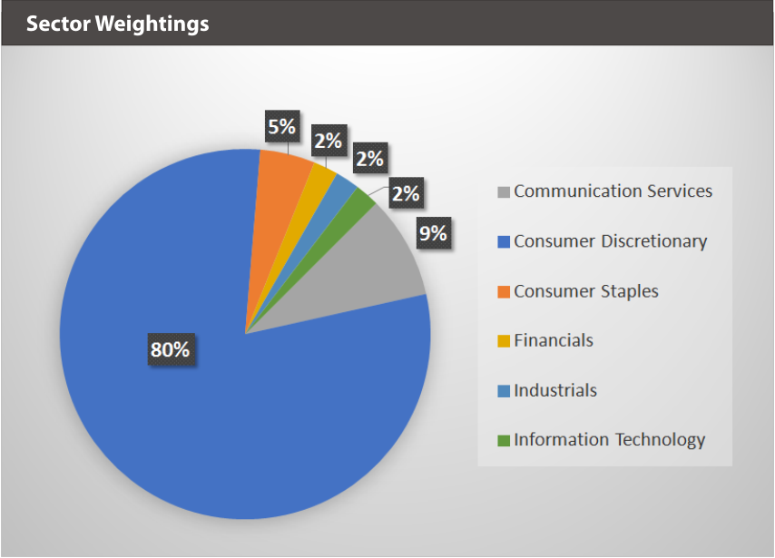 XBUYXT Sector Weightings