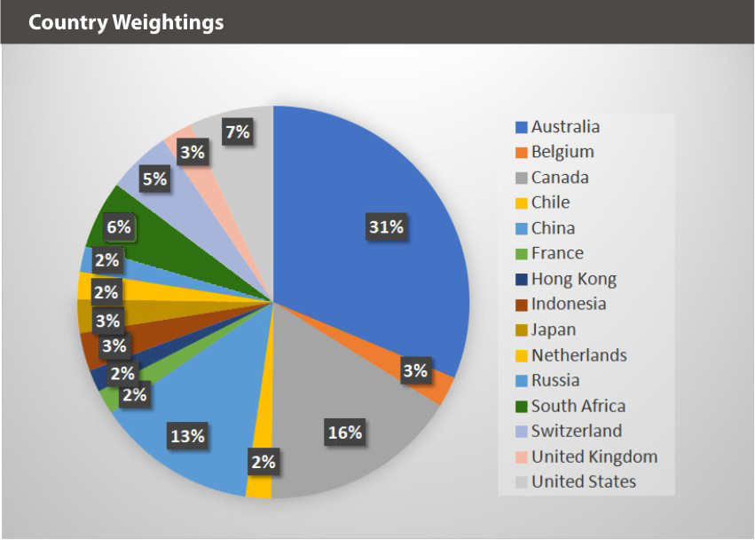 BATTDIX Country Weightings