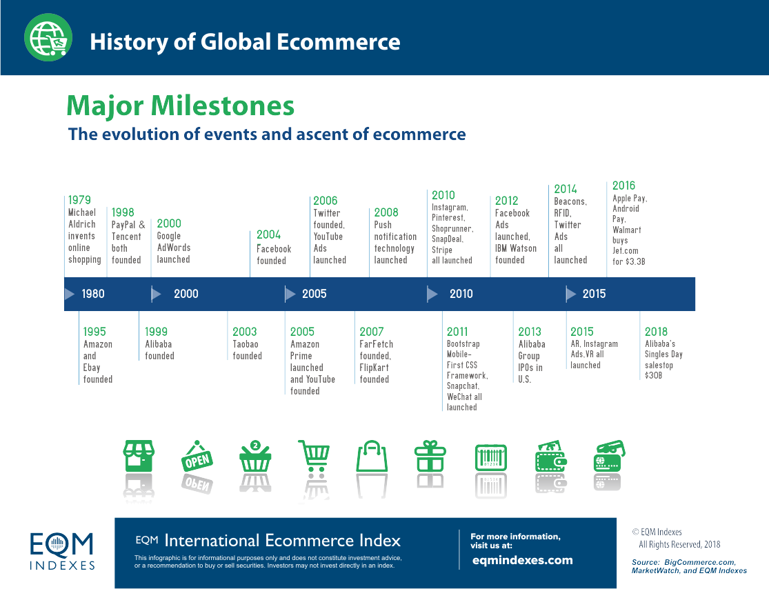 History of Global Ecommerce