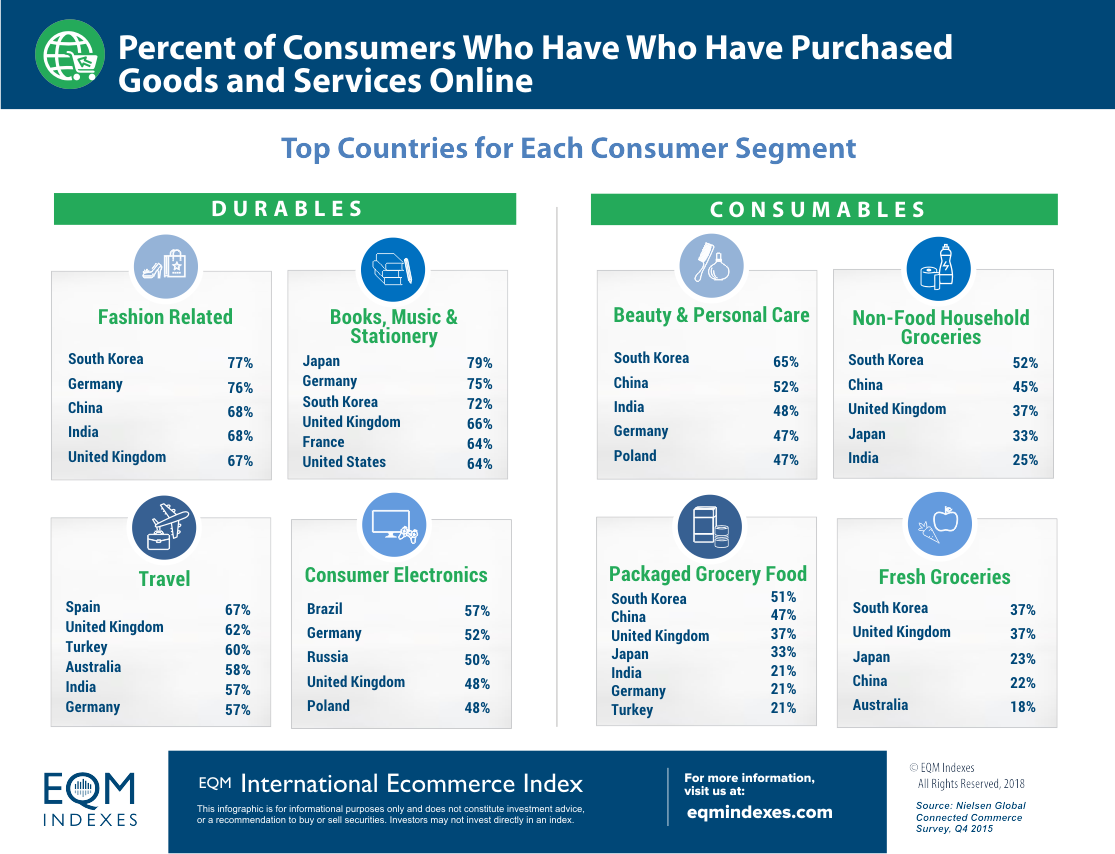Online Purchasing by Country
