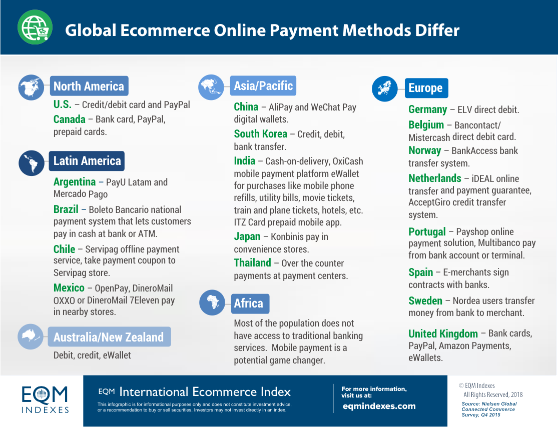 Payment Methods by Country