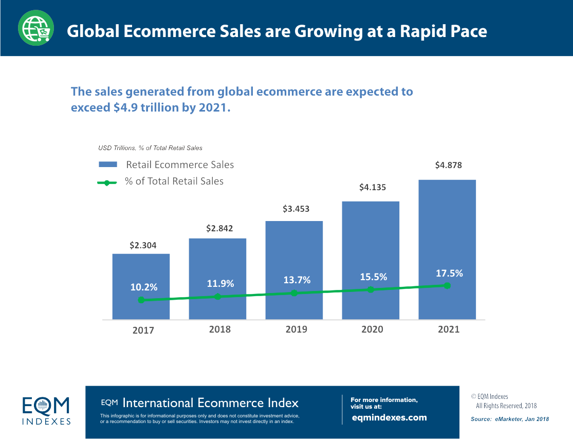 Sales Growth of Global Ecommerce