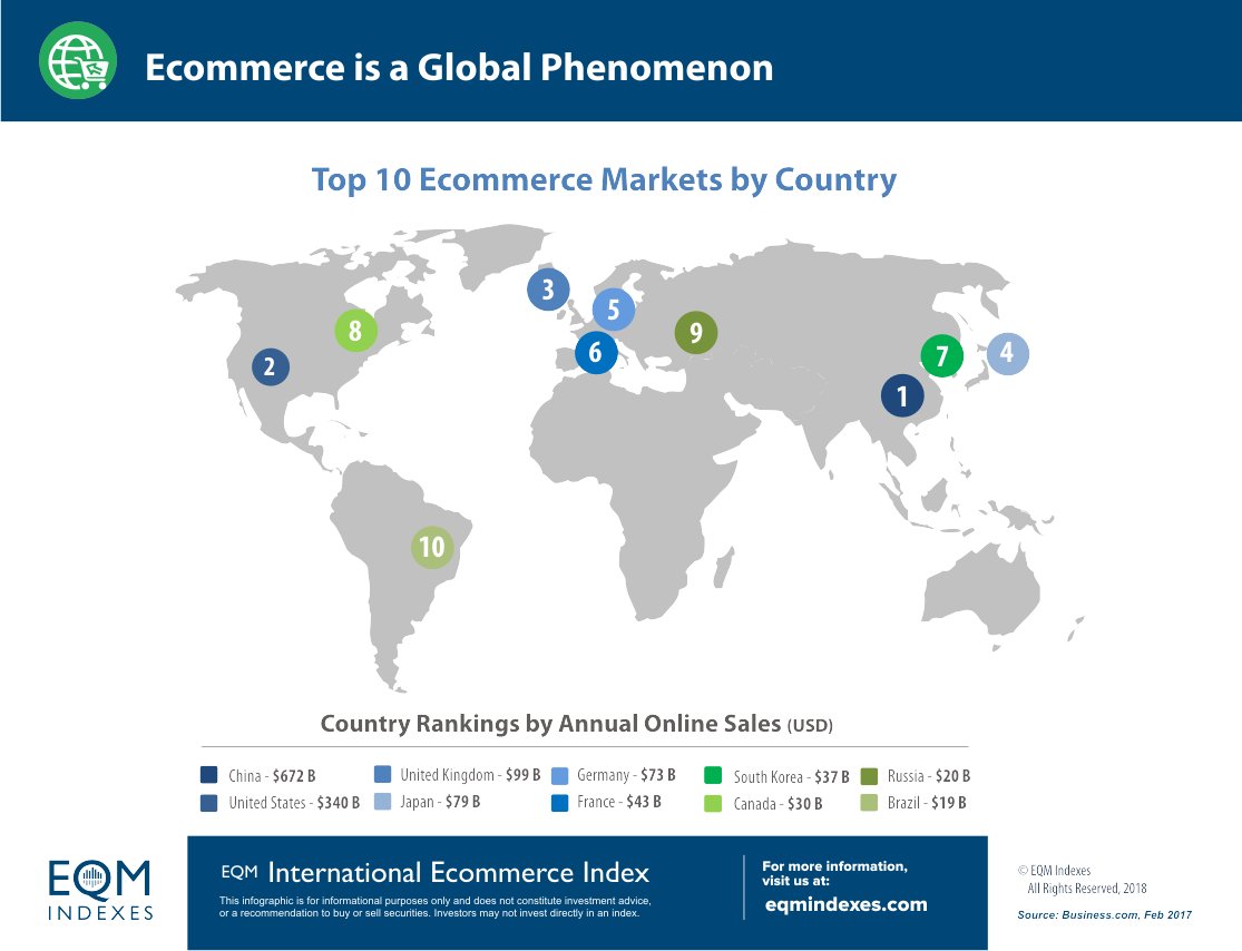 Top Ten Ecommerce Globally