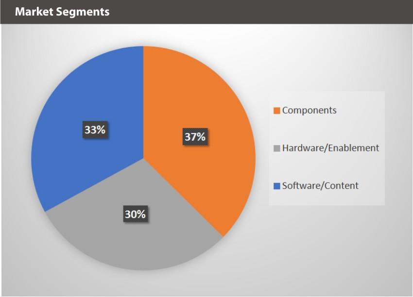 ARVR Market Segments