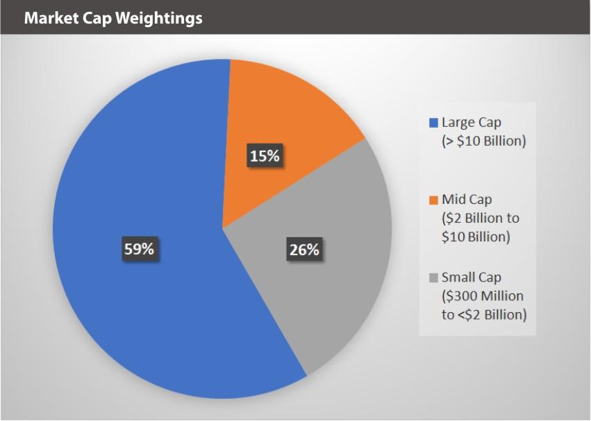 ARVR Market Caps