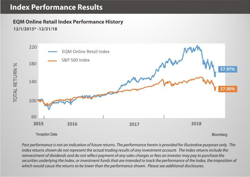 IBUY Index Peformance