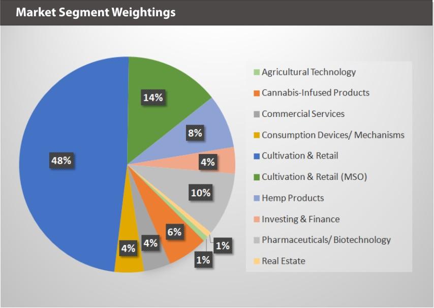 EQM Global Cannabis Index Market Segment Weightings