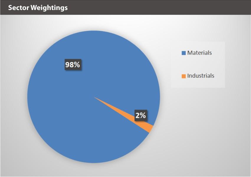 BATTDIX Sector Weightings