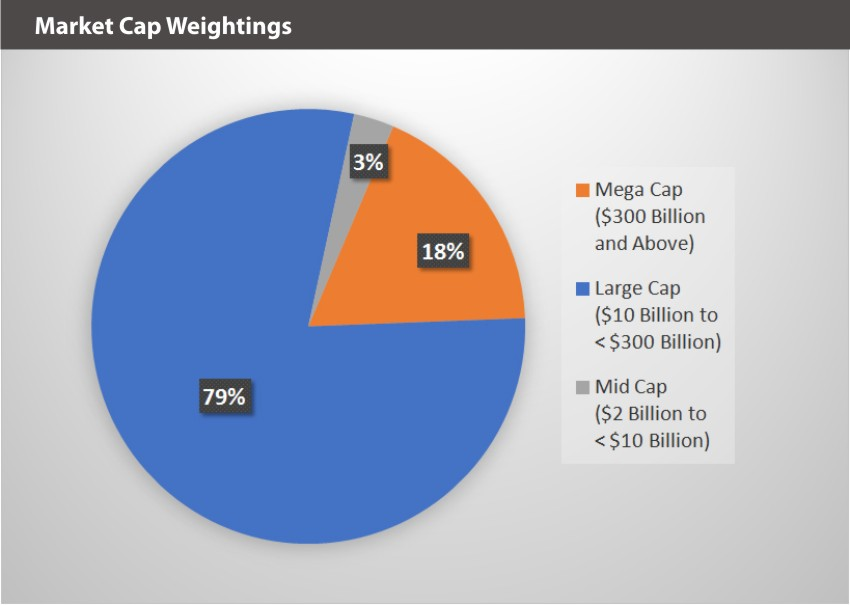 BVAL Market Cap Weightings
