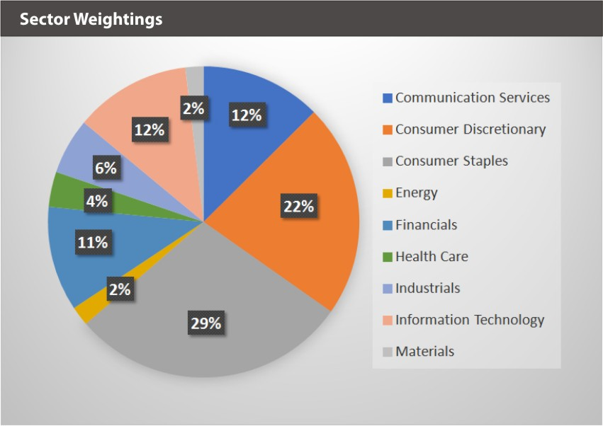 BVAL Sector Weightings