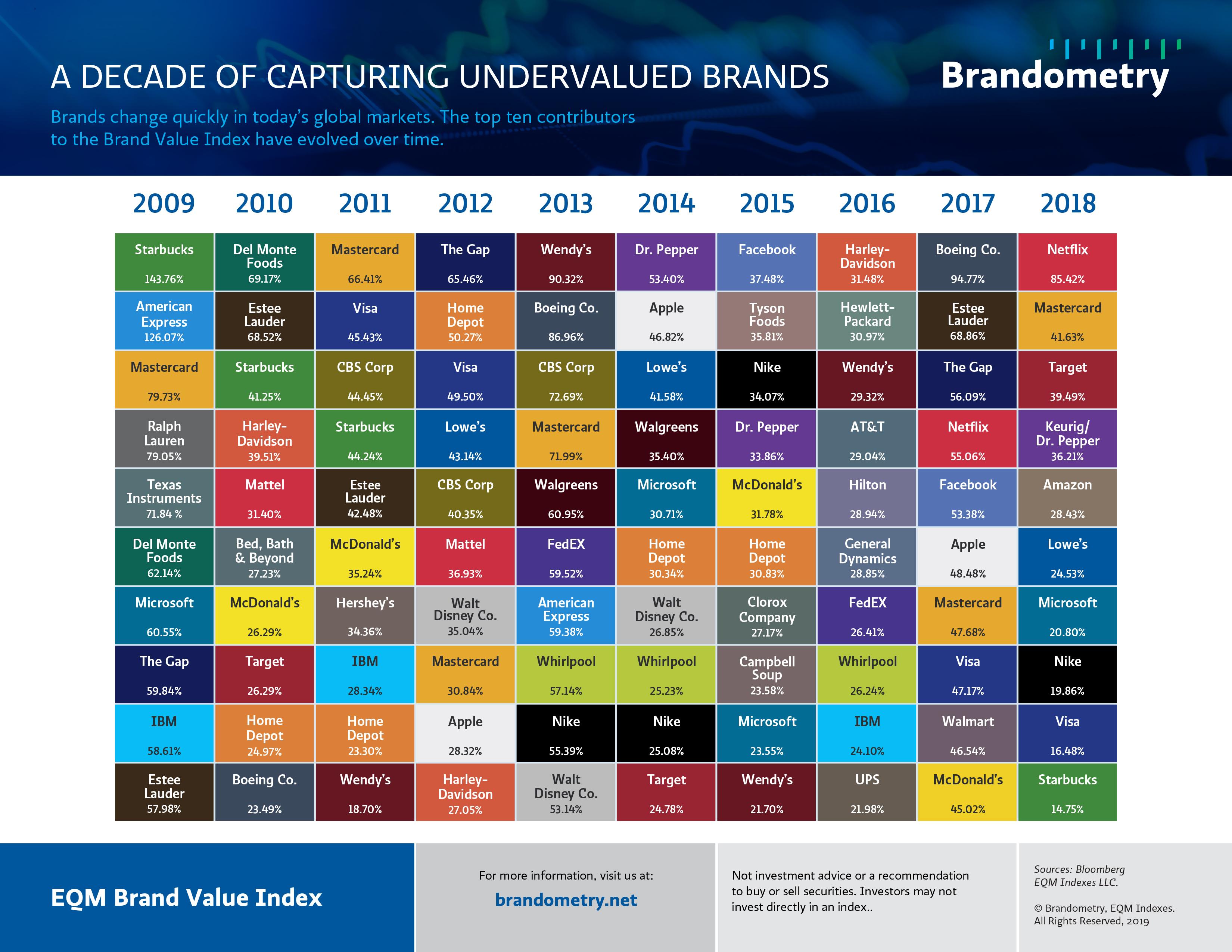 Brandometry Brand Value Evolution