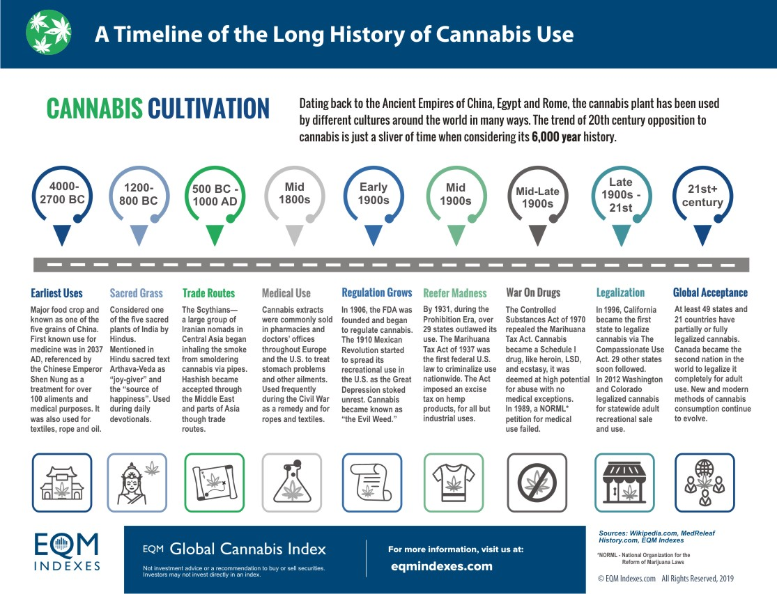 Global Cannabis History Infographic EQM Indexes