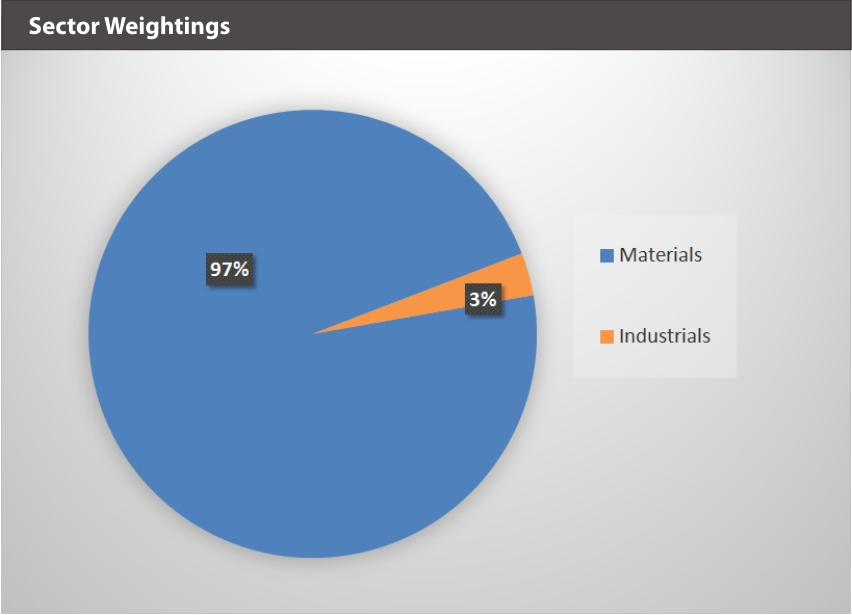 BATTDIX Sector Weightings
