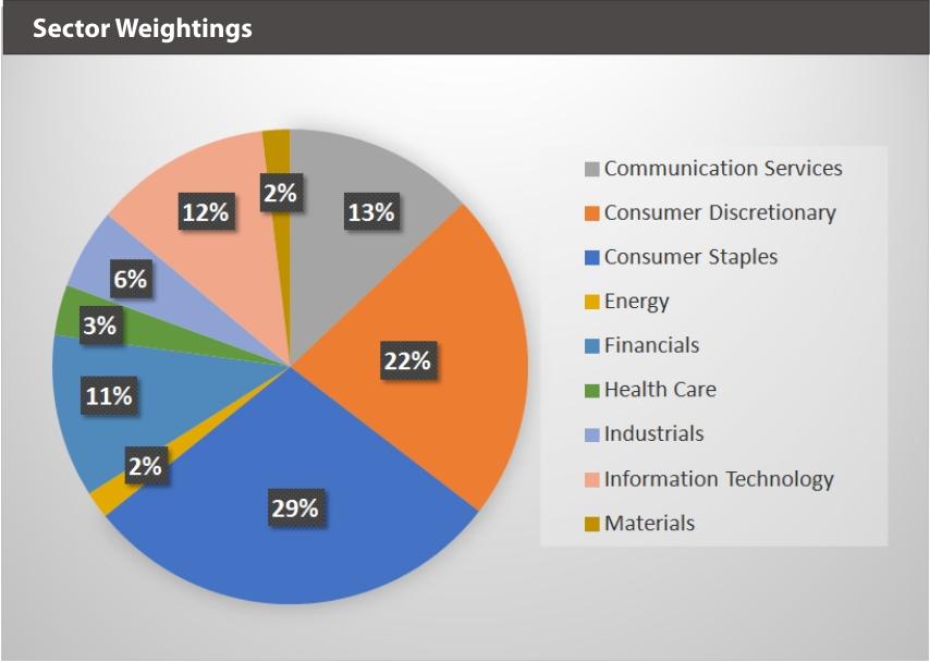 BVAL Sector Weightings