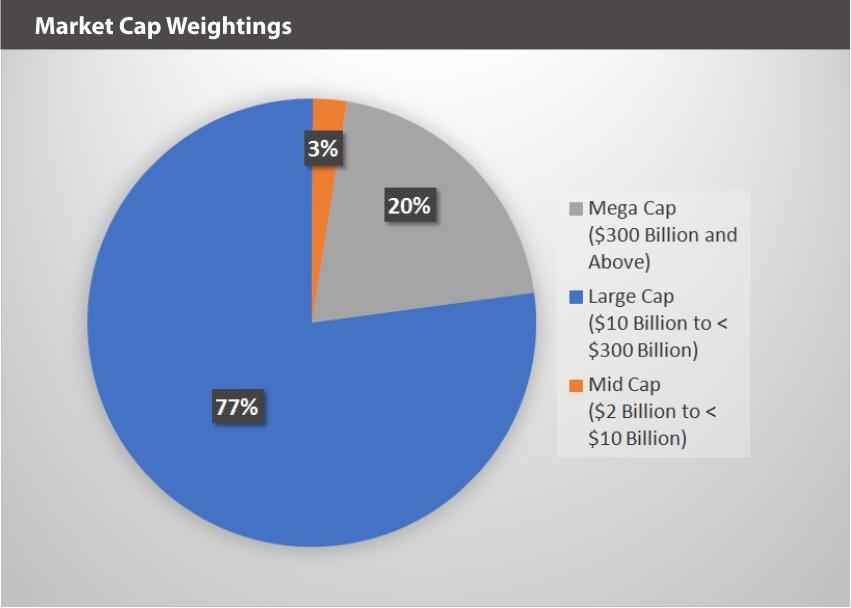 BVAL Market Cap Weightings