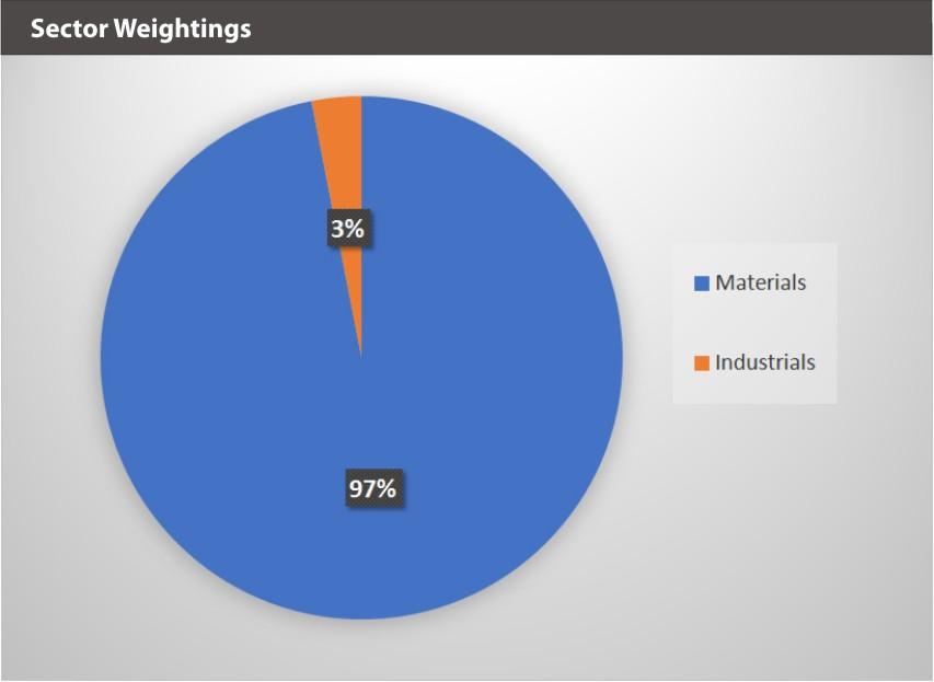 BATTDIX Sector Weightings 9.30.19