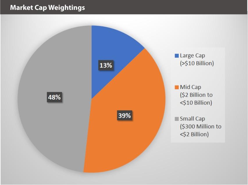 BATTDIX Market Cap Weightings 9.30.19