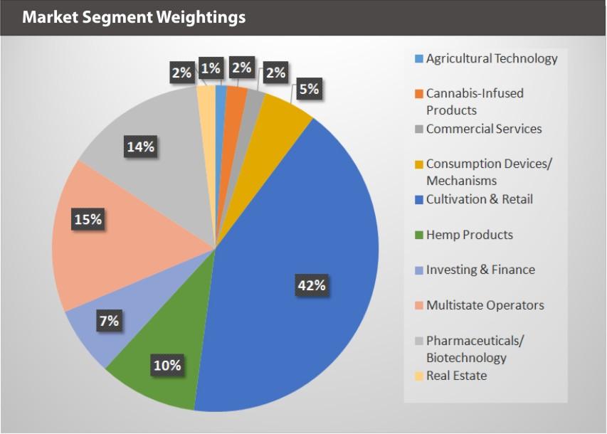 EQM Global Cannabis Index Market Segment Weightings 9.30.19