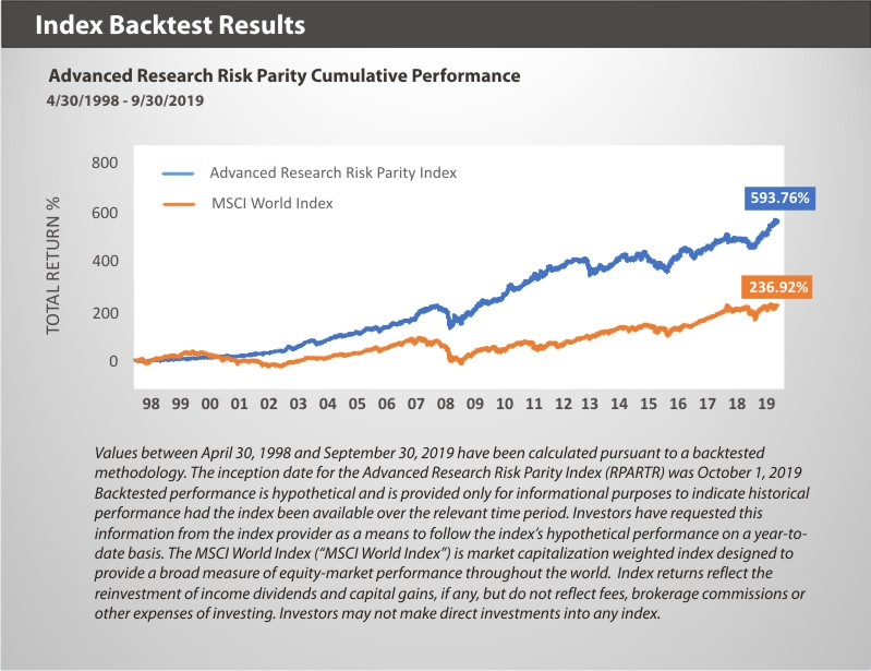 Advanced Research Risk Parity Index Backtest