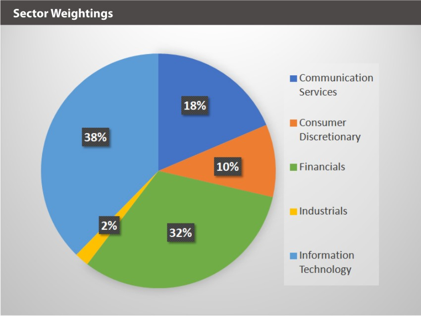 BLOK-50 Sector Weightings