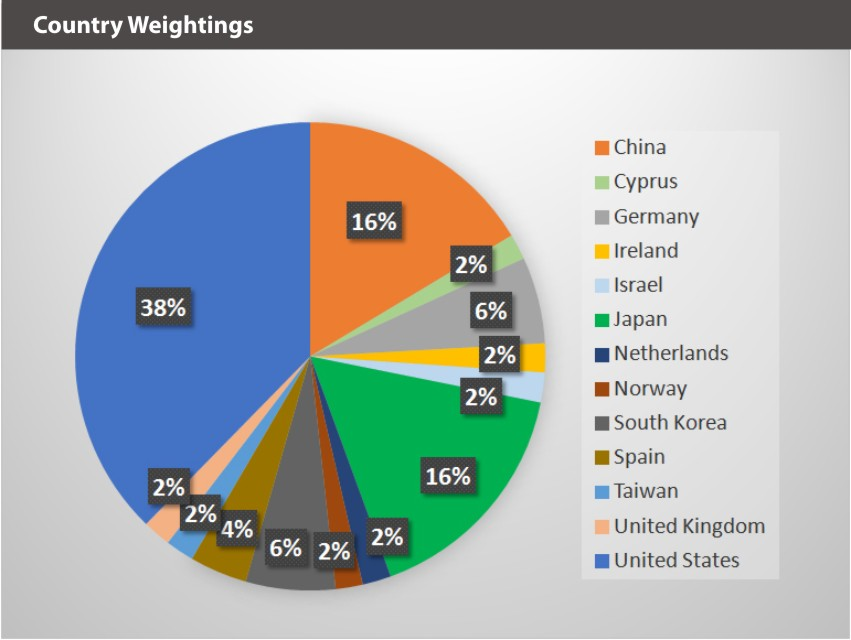 BLOK-50 Country Weightings