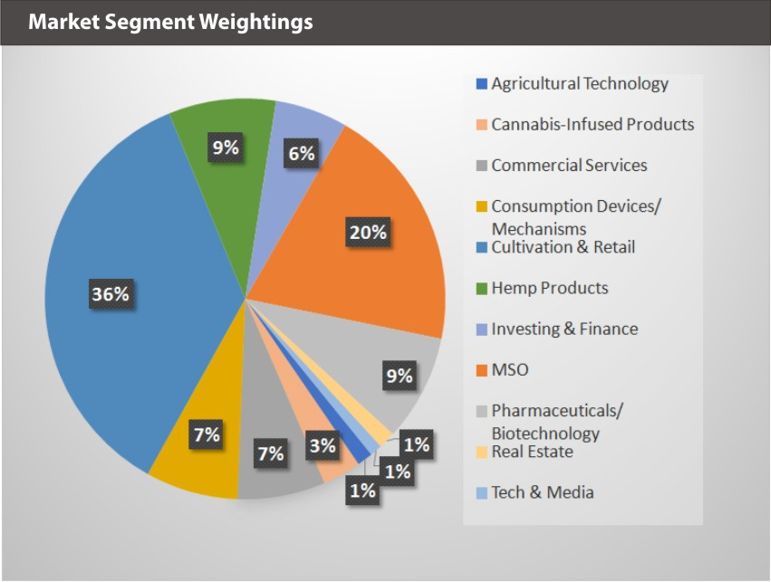 EQM Global Cannabis Index Market Segment Weightings
