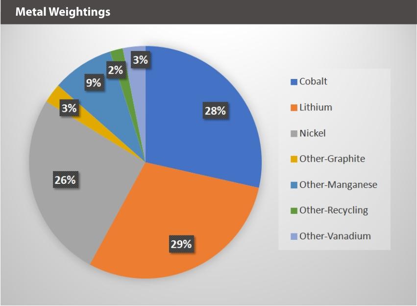 BATT Metal Weightings