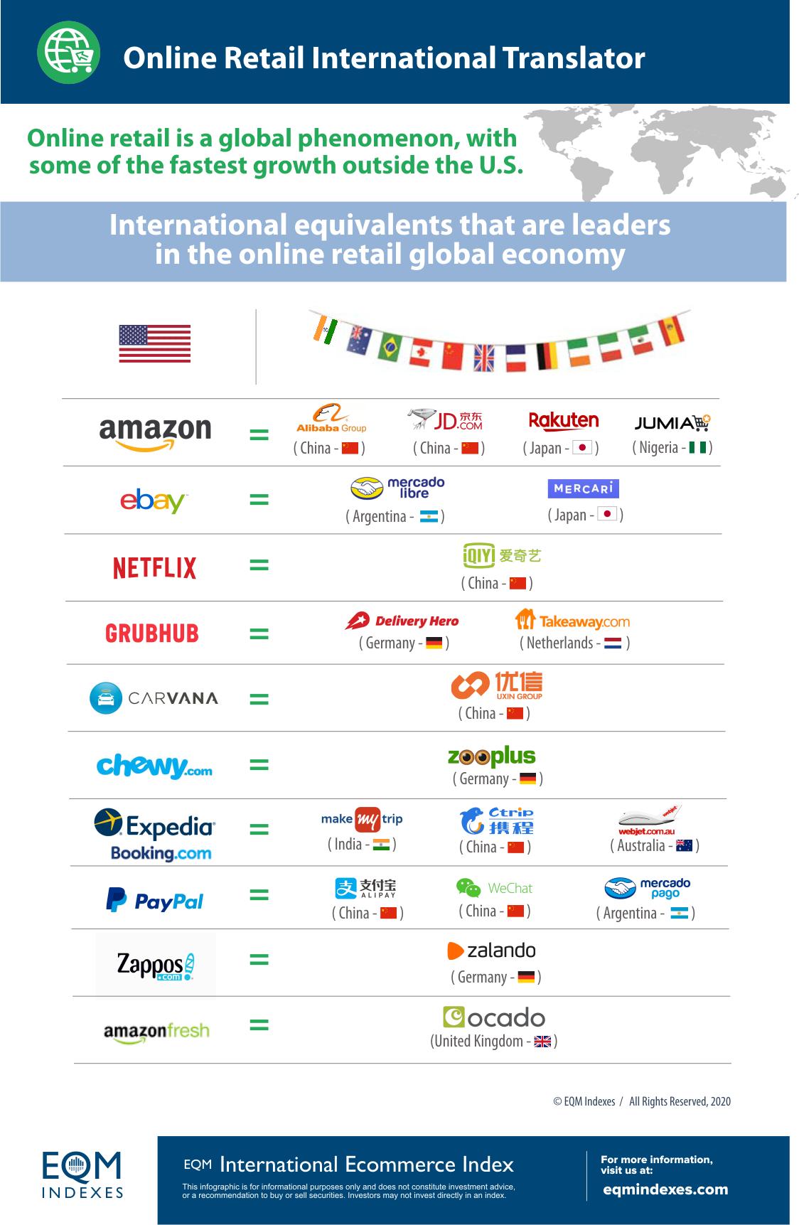 Online Retail International Translator