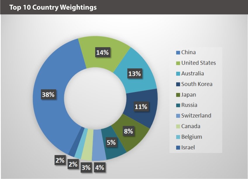 EQM Lithium & Battery Technology Index Country Weightings