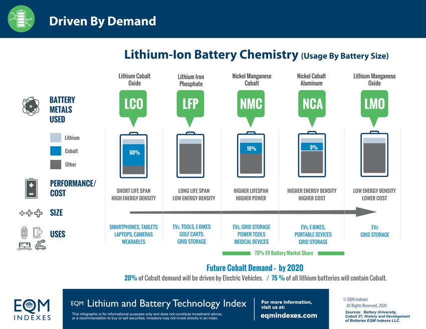 Driven By Demand BATTIDX Infographic