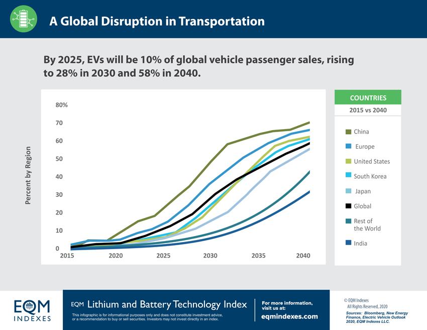 EQM Lithium & Battery Technology Index Global Disruption Transportation