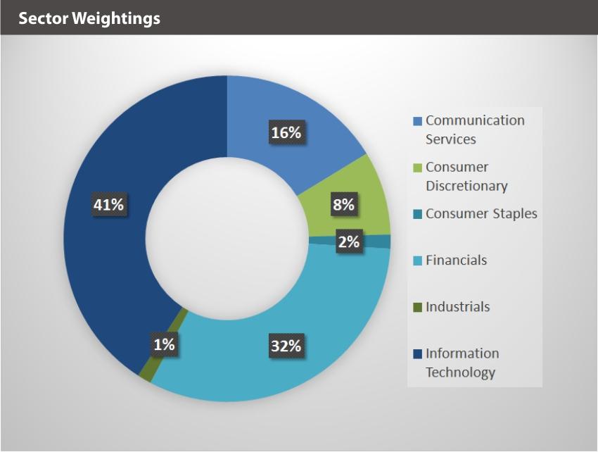 BLOK-50 Sector Weightings
