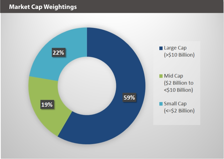 BLOK-50 Market Caps