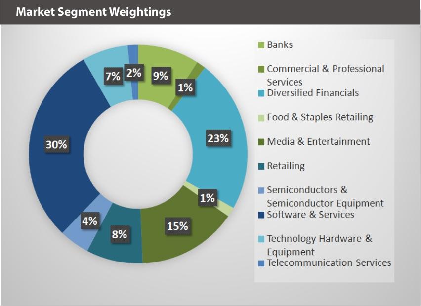 BLOK-50 Market Segments