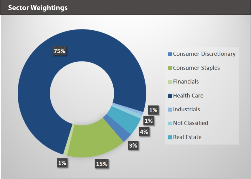 EQM Global Cannabis Index Sector Weightings