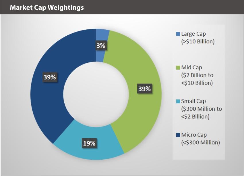 EQM Global Cannabis Index Market Cap Weightings