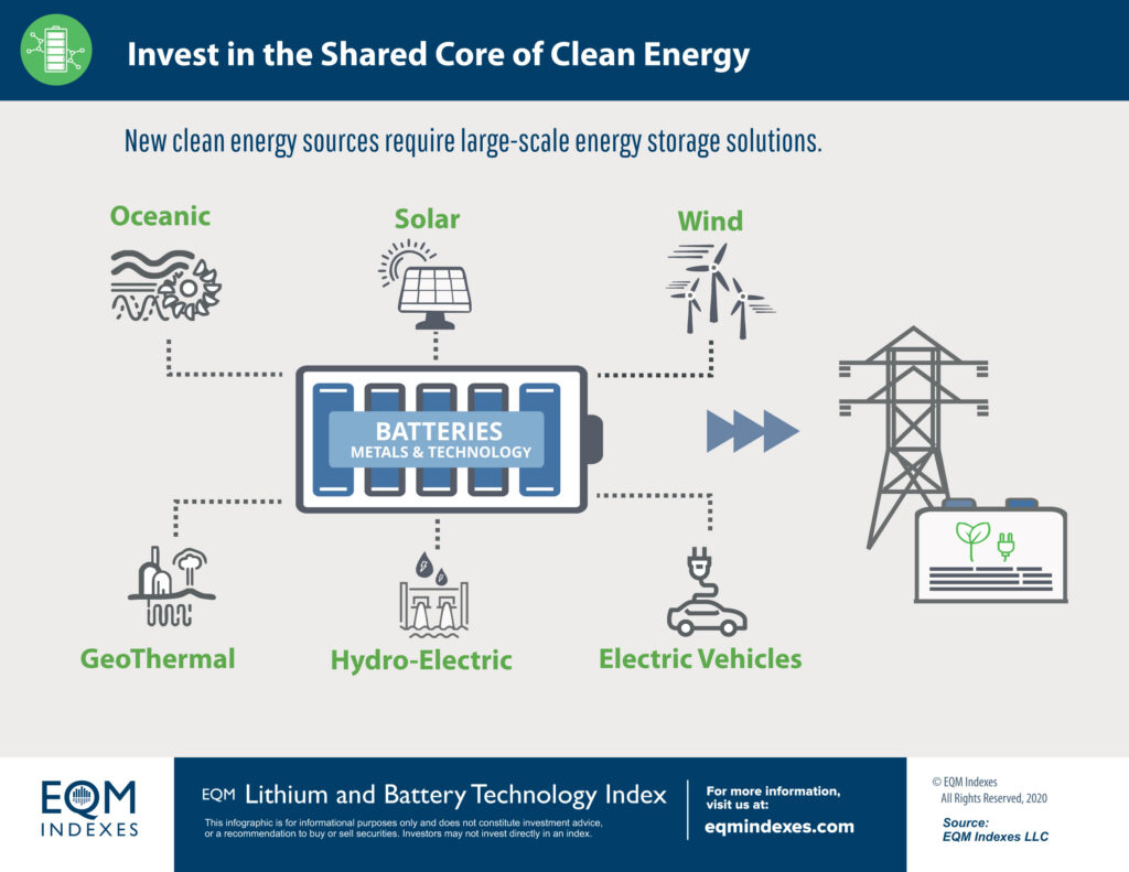 EQM Shared Core of Clean Energy