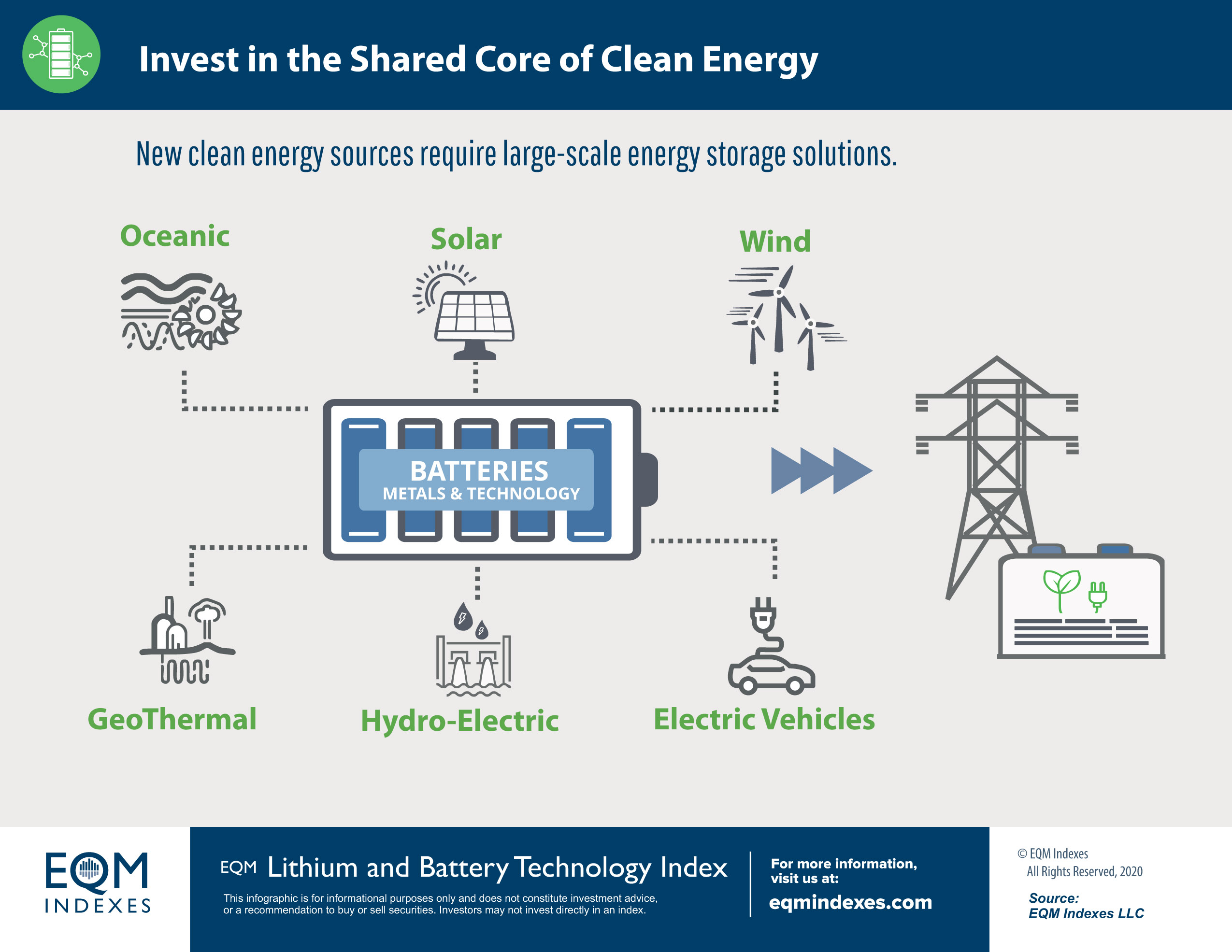 Invest in the Shared Core of Clean Energy
