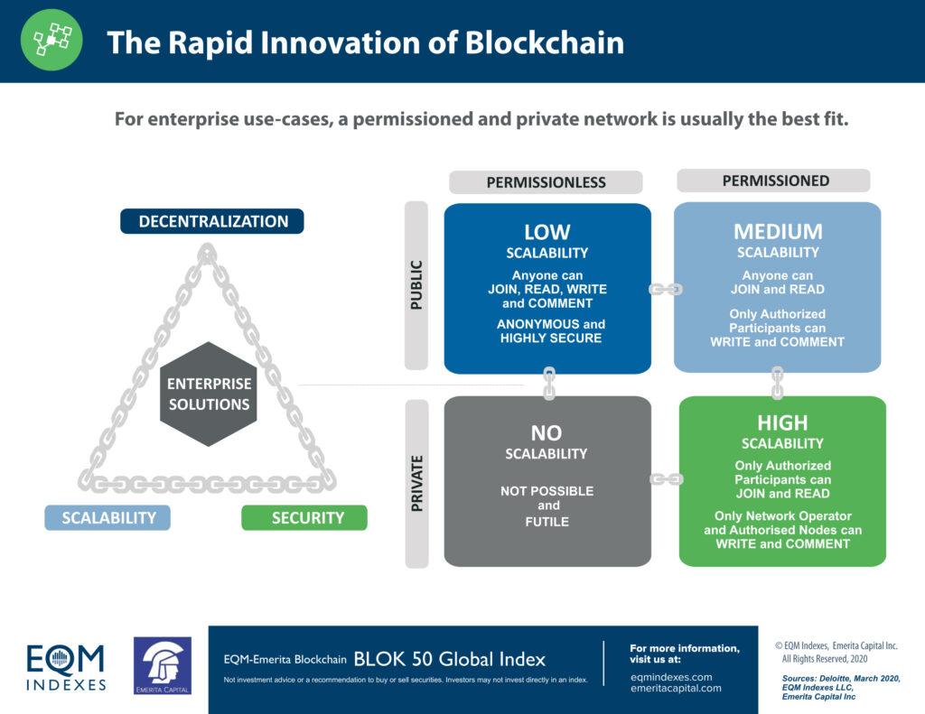 Blockchain Innovation