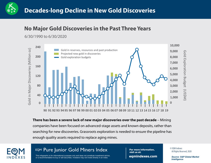 EQM Decades-long Decline