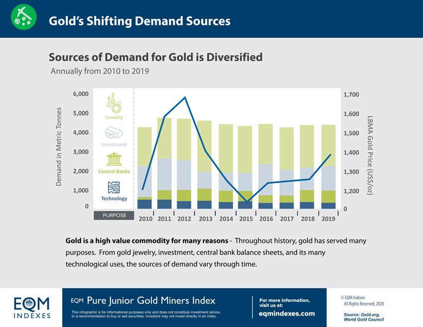 EQM Shifting Demand Sources